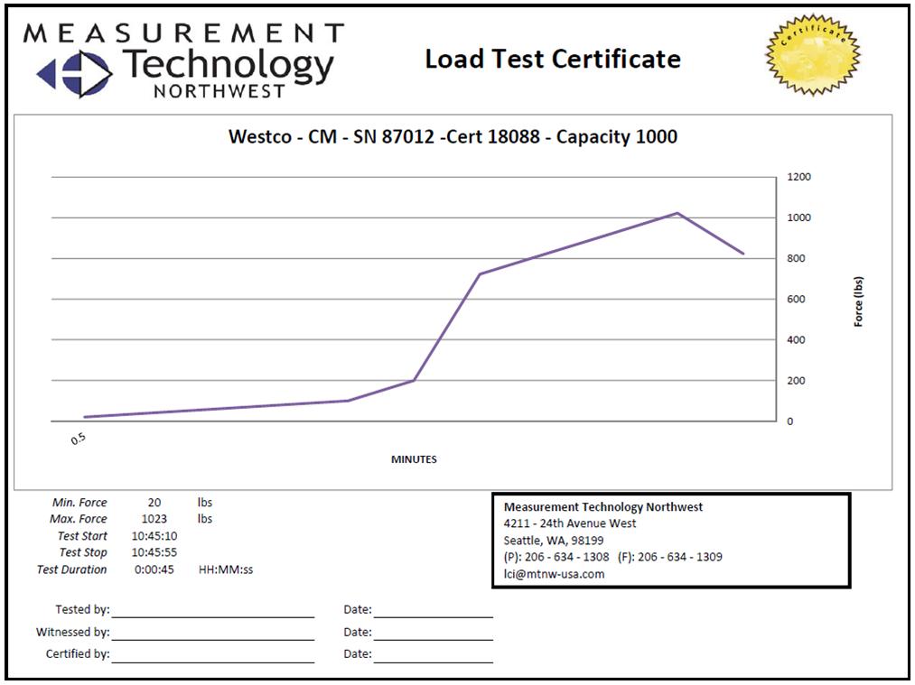 pressure test certificate template - load test dac rugged controls